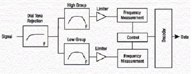 Arquitectura típica de un receptor DTMF