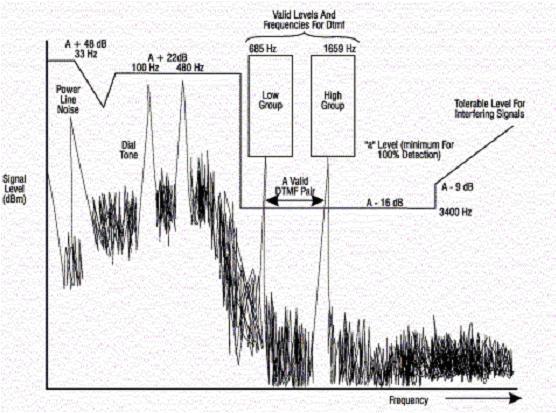 Entorno de la señalización DTMF