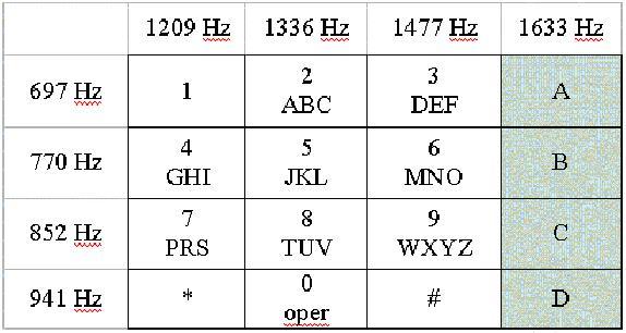Pares de frecuencias empleadas para la codificación DTMF