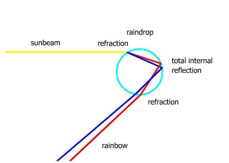 excellent parts of a rainbow photos best idea home